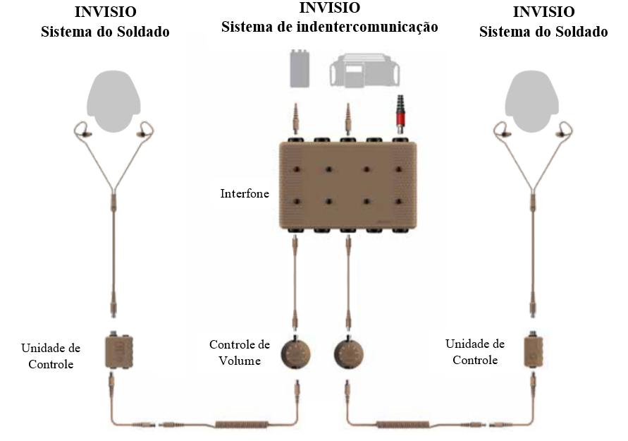 INVISIO Intercon 5
